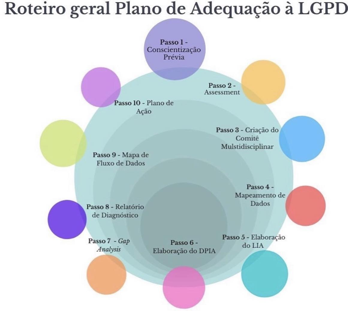 Read more about the article Roteiro para adequação à LGPD